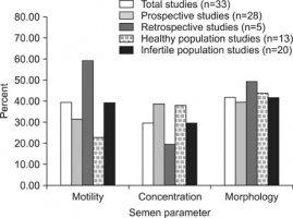 WJMH :: The World Journal of Men's Health